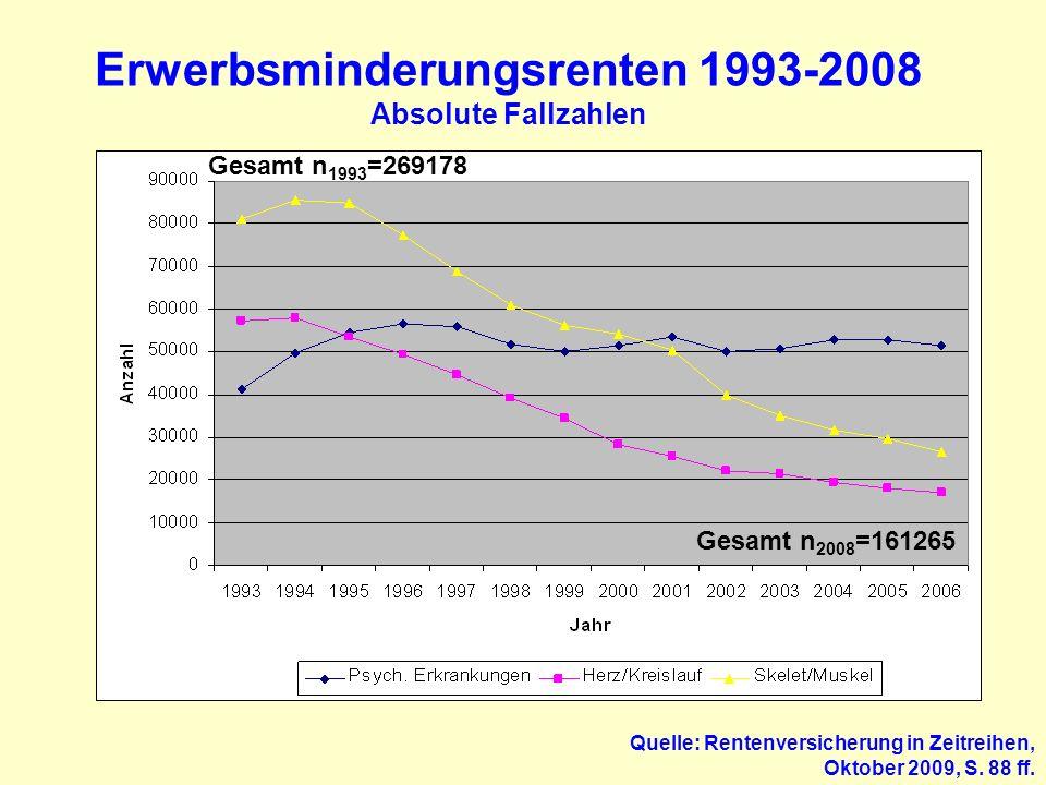 Erwerbsminderungsrenten 1993-2008 Absolute Fallzahlen Quelle: Rentenversicherung in Zeitreihen, Oktober 2009, S. 88 ff. Gesamt n 1993 =269178 Gesamt n