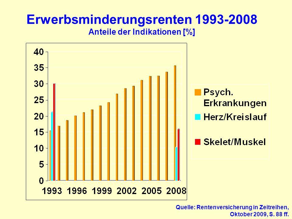 Psychische Störungen und Frührente Psychische Störungen sind der häufigste Grund für Frühberentungen wegen Erwerbsminderung, hierunter stellen die Depressionen die häufigste Diagnose dar Ursachen für Erwerbsminderungsrenten 2003 somatische Ursachen72,9 % psychische Störungen27,1 % (Platz 1 aller Krankheitsgruppen – mittlerweile >30%) davon Depression26,4% Schizophrenie16,5% Belastungsreaktion,15,5% somatoforme Störungen Alkoholabhängigkeit15,3% Quelle: D.