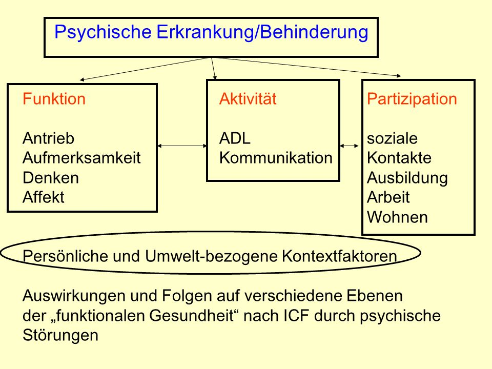 Psychische Erkrankung/Behinderung FunktionAktivitätPartizipation AntriebADLsoziale AufmerksamkeitKommunikationKontakte DenkenAusbildung AffektArbeit W