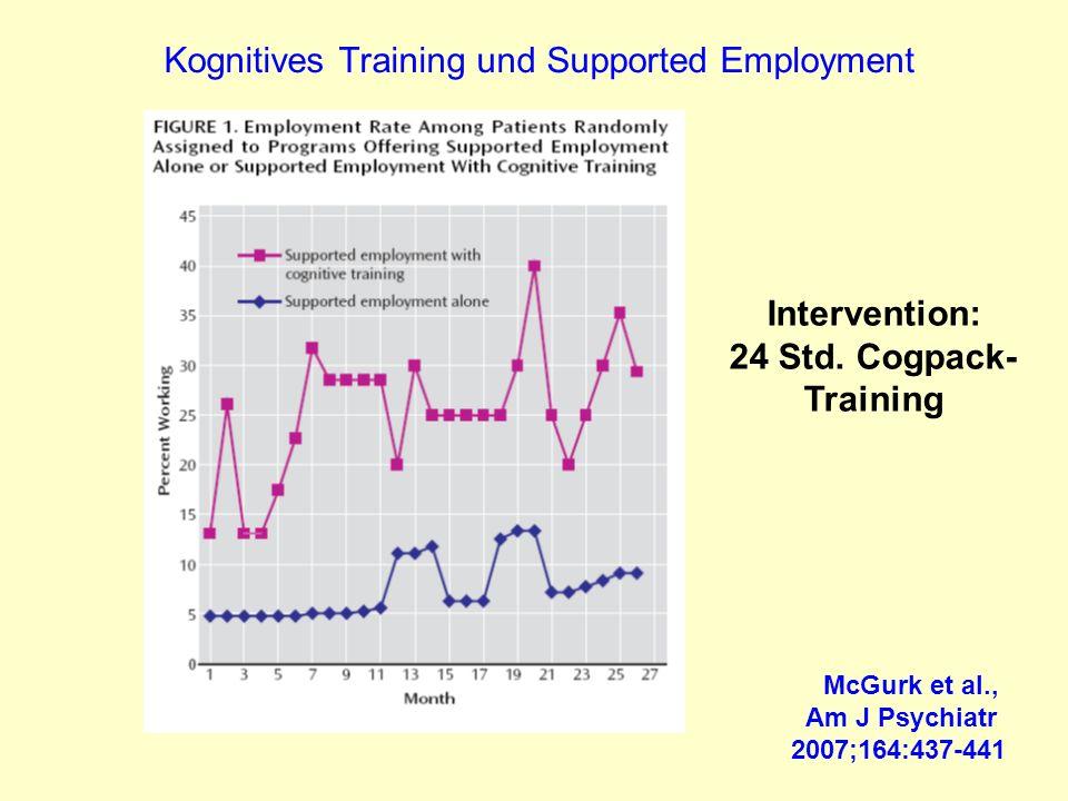 Kognitives Training und Supported Employment McGurk et al., Am J Psychiatr 2007;164:437-441 Intervention: 24 Std. Cogpack- Training