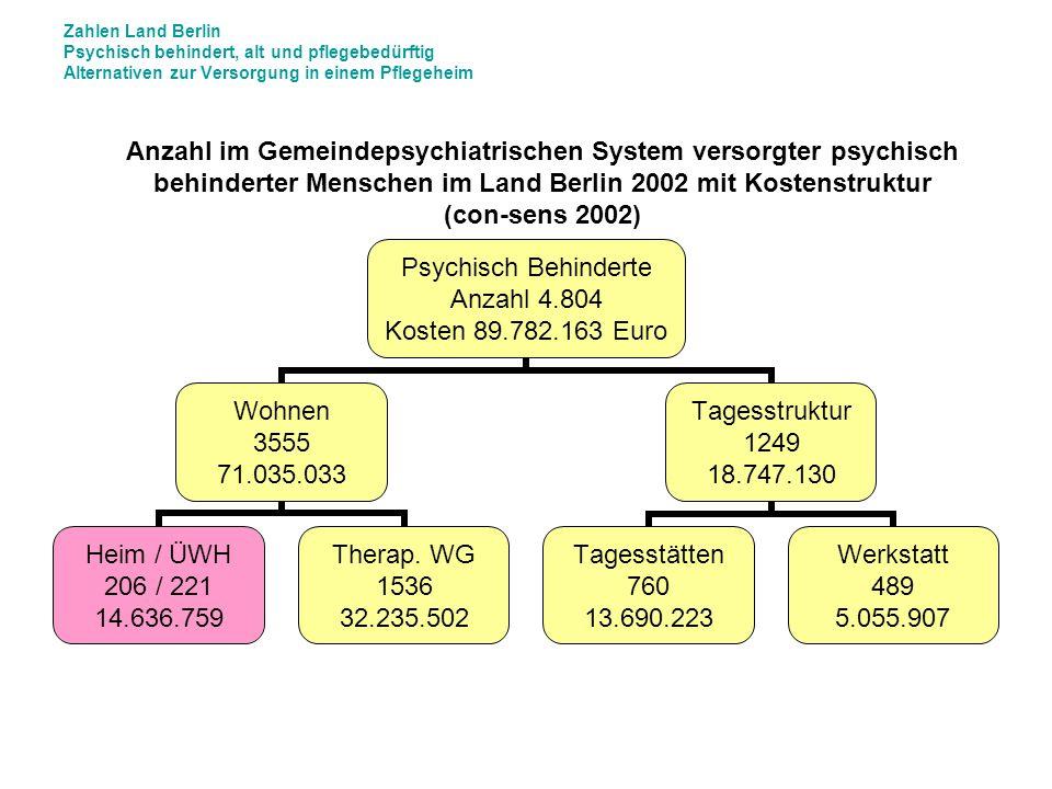 Zahlen Land Berlin Psychisch behindert, alt und pflegebedürftig Alternativen zur Versorgung in einem Pflegeheim Psychisch Behinderte Anzahl 4.804 Kost