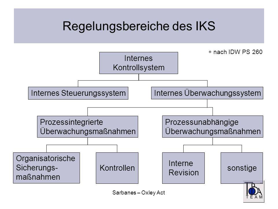 Sarbanes – Oxley Act Regelungsbereiche des IKS Internes Kontrollsystem Internes Steuerungssystem Internes Überwachungssystem Prozessintegrierte Überwa