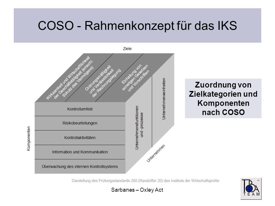 Sarbanes – Oxley Act COSO - Rahmenkonzept für das IKS Zuordnung von Zielkategorien und Komponenten nach COSO