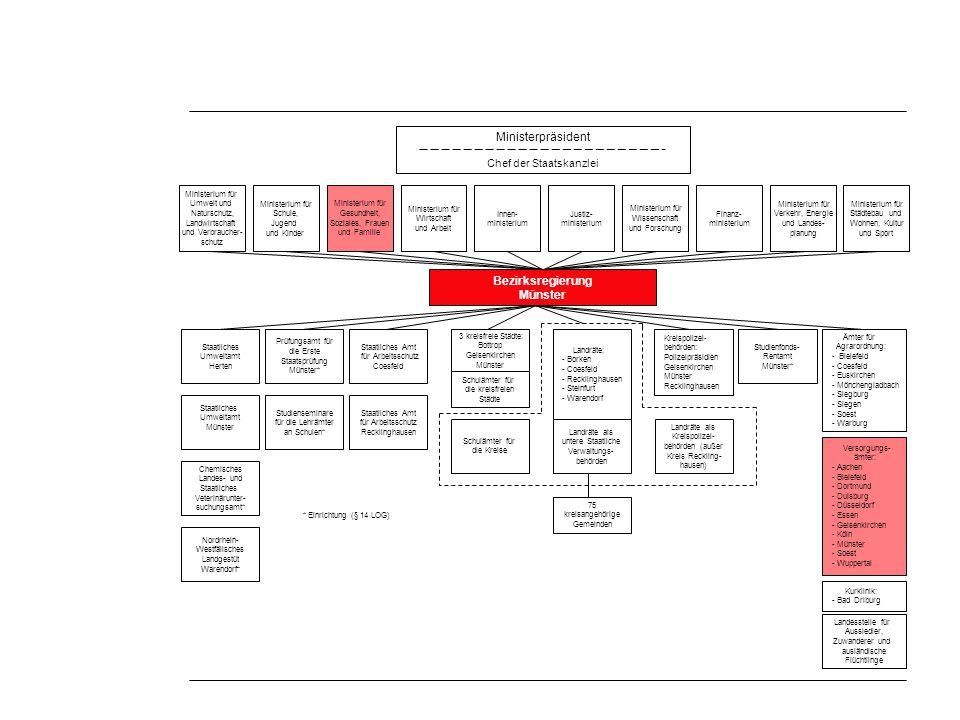Projekt stratos Strategische und operative Steuerung durch Balanced-Scorecard-basierte Führungsinformationssysteme Stratos