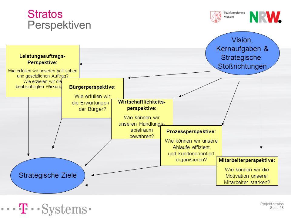 Projekt stratos Seite 17 Stratos Vision und Strategie Serviceorientierung Erhöhen des Bekanntheitsgrades durch verbesserte interne und externe Presse-