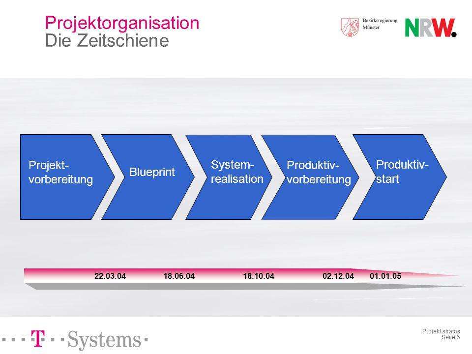 Projekt stratos Seite 5 18.06.0418.10.0422.03.0402.12.0401.01.05 Projekt- vorbereitung Blueprint System- realisation Produktiv- vorbereitung Produktiv- start Projektorganisation Die Zeitschiene