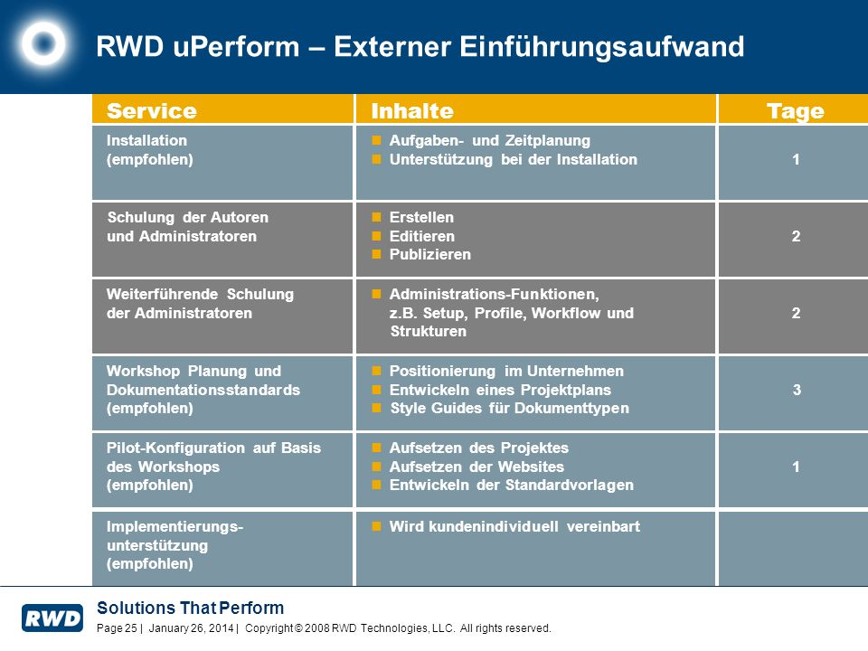 Solutions That Perform Page 25 | January 26, 2014 | Copyright © 2008 RWD Technologies, LLC. All rights reserved. RWD uPerform – Externer Einführungsau