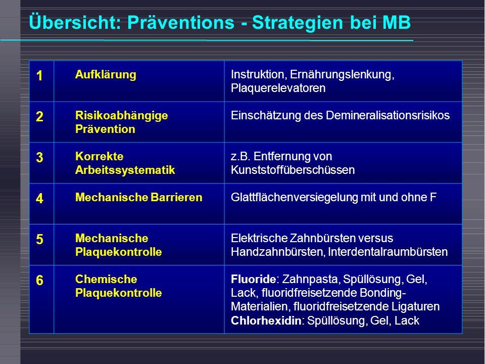 Übersicht: Präventions - Strategien bei MB 1 AufklärungInstruktion, Ernährungslenkung, Plaquerelevatoren 2 Risikoabhängige Prävention Einschätzung des