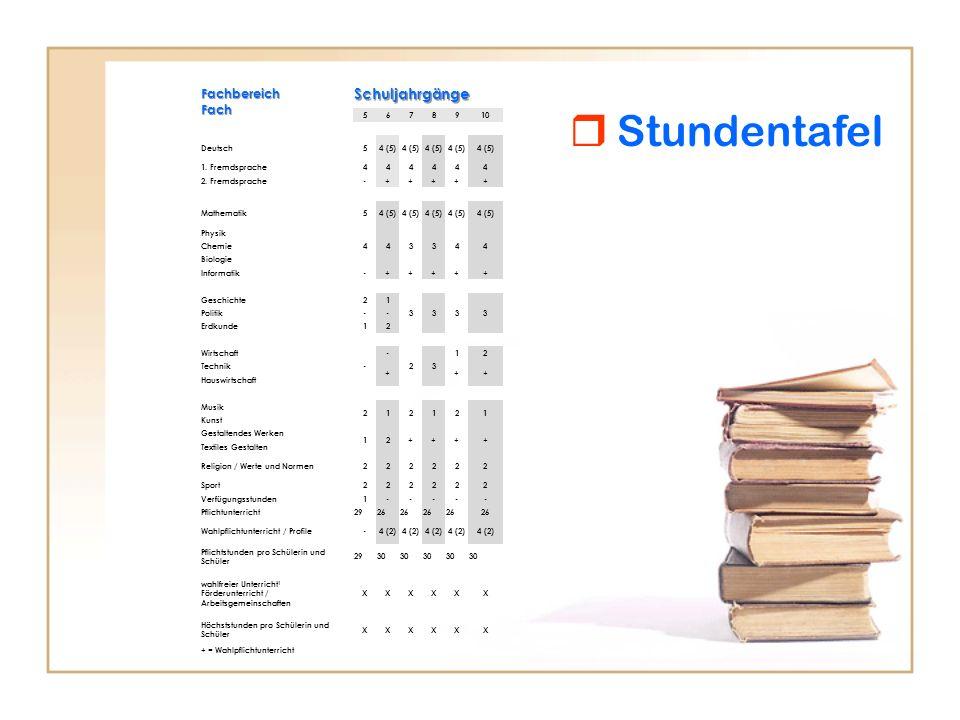 Fachbereich Fach Schuljahrgänge 5678910 Deutsch54 (5) 1. Fremdsprache444444 2. Fremdsprache-+++++ Mathematik54 (5) Physik 443344 Chemie Biologie Infor