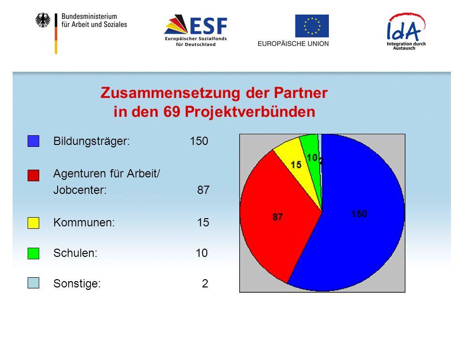 Zusammensetzung der Partner in den 69 Projektverbünden Bildungsträger: 150 Agenturen für Arbeit/ Jobcenter: 87 Kommunen: 15 Schulen: 10 Sonstige: 2