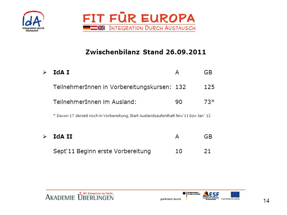 14 Zwischenbilanz Stand 26.09.2011 IdA IAGB TeilnehmerInnen in Vorbereitungskursen:132125 TeilnehmerInnen im Ausland:9073* * Davon 17 derzeit noch in