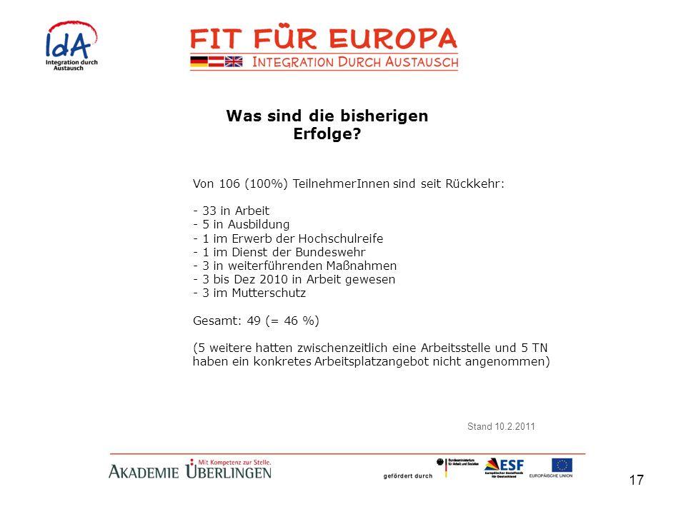 17 Von 106 (100%) TeilnehmerInnen sind seit Rückkehr: - 33 in Arbeit - 5 in Ausbildung - 1 im Erwerb der Hochschulreife - 1 im Dienst der Bundeswehr -