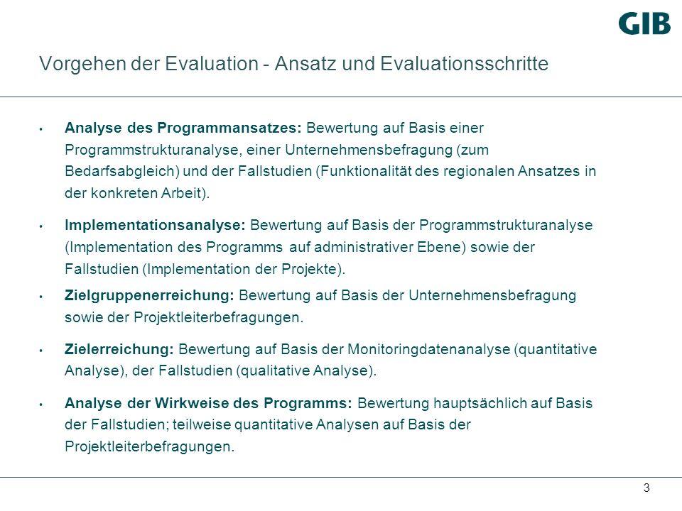 3 Vorgehen der Evaluation - Ansatz und Evaluationsschritte Analyse des Programmansatzes: Bewertung auf Basis einer Programmstrukturanalyse, einer Unternehmensbefragung (zum Bedarfsabgleich) und der Fallstudien (Funktionalität des regionalen Ansatzes in der konkreten Arbeit).