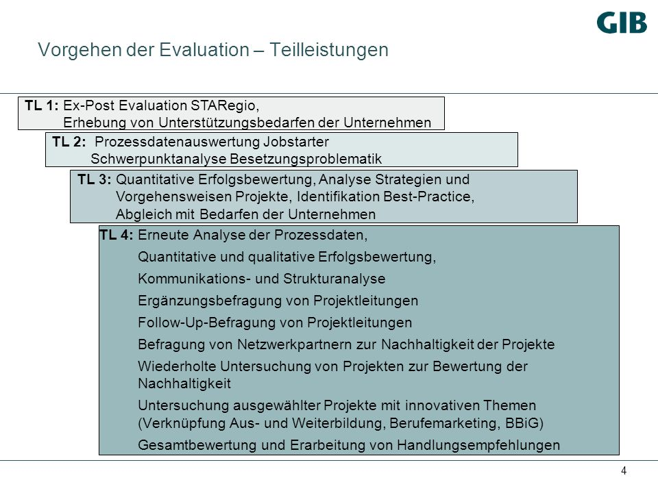 4 Vorgehen der Evaluation – Teilleistungen TL 4:Erneute Analyse der Prozessdaten, Quantitative und qualitative Erfolgsbewertung, Kommunikations- und Strukturanalyse Ergänzungsbefragung von Projektleitungen Follow-Up-Befragung von Projektleitungen Befragung von Netzwerkpartnern zur Nachhaltigkeit der Projekte Wiederholte Untersuchung von Projekten zur Bewertung der Nachhaltigkeit Untersuchung ausgewählter Projekte mit innovativen Themen (Verknüpfung Aus- und Weiterbildung, Berufemarketing, BBiG) Gesamtbewertung und Erarbeitung von Handlungsempfehlungen TL 1:Ex-Post Evaluation STARegio, Erhebung von Unterstützungsbedarfen der Unternehmen TL 2: Prozessdatenauswertung Jobstarter Schwerpunktanalyse Besetzungsproblematik TL 3:Quantitative Erfolgsbewertung, Analyse Strategien und Vorgehensweisen Projekte, Identifikation Best-Practice, Abgleich mit Bedarfen der Unternehmen