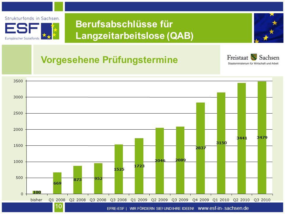 EFRE-ESF | WIR FÖRDERN SIE! UND IHRE IDEEN! www.esf-in-.sachsen.de 10 Berufsabschlüsse für Langzeitarbeitslose (QAB) Vorgesehene Prüfungstermine 100 6