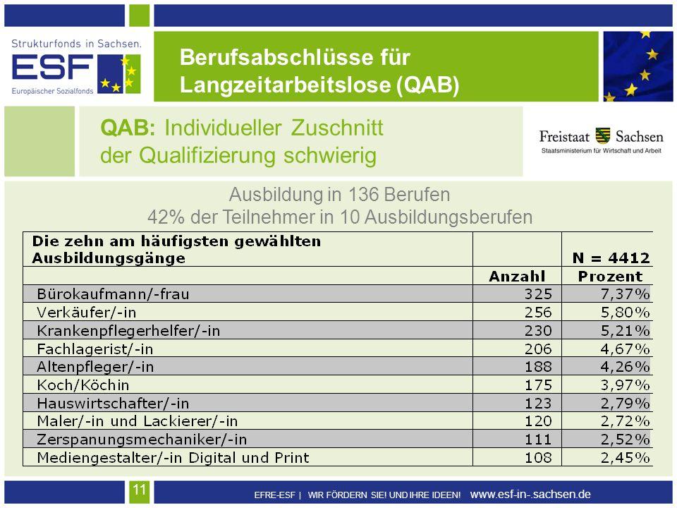 EFRE-ESF | WIR FÖRDERN SIE! UND IHRE IDEEN! www.esf-in-.sachsen.de 11 QAB: Individueller Zuschnitt der Qualifizierung schwierig Ausbildung in 136 Beru