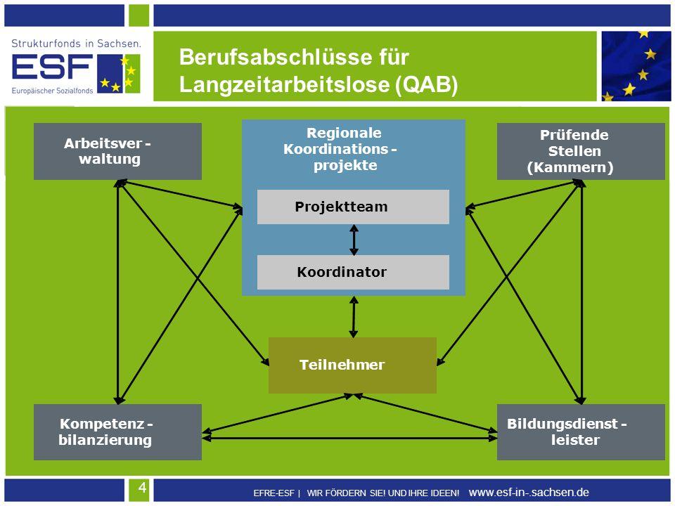 EFRE-ESF | WIR FÖRDERN SIE! UND IHRE IDEEN! www.esf-in-.sachsen.de 4 Berufsabschlüsse für Langzeitarbeitslose (QAB) Regionale Koordinations - projekte