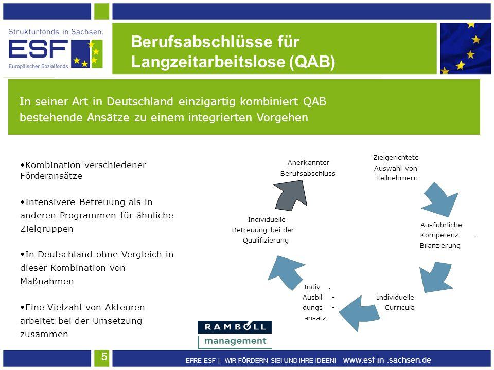 EFRE-ESF | WIR FÖRDERN SIE! UND IHRE IDEEN! www.esf-in-.sachsen.de 5 Berufsabschlüsse für Langzeitarbeitslose (QAB) In seiner Art in Deutschland einzi