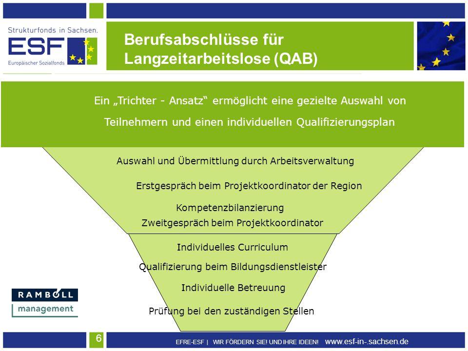 EFRE-ESF | WIR FÖRDERN SIE! UND IHRE IDEEN! www.esf-in-.sachsen.de 6 Berufsabschlüsse für Langzeitarbeitslose (QAB) Ein Trichter - Ansatz ermöglicht e