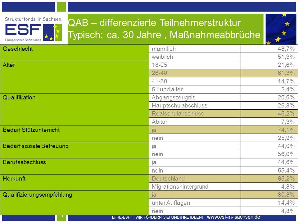 EFRE-ESF | WIR FÖRDERN SIE! UND IHRE IDEEN! www.esf-in-.sachsen.de 7 QAB: Personenmerkmale QAB – differenzierte Teilnehmerstruktur Typisch: ca. 30 Jah