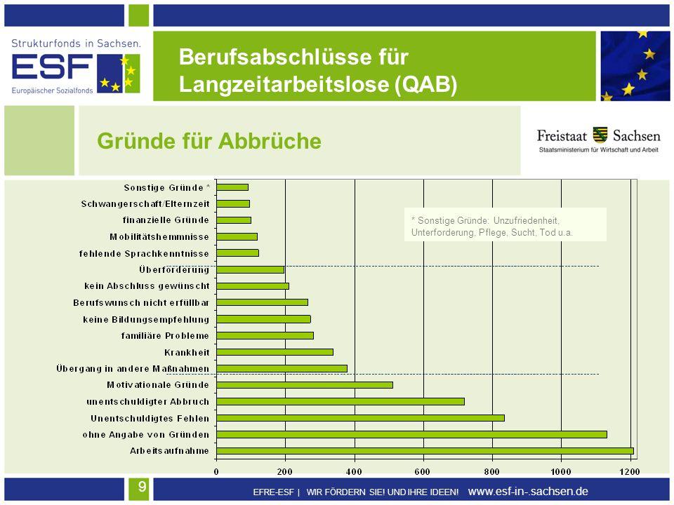 EFRE-ESF | WIR FÖRDERN SIE! UND IHRE IDEEN! www.esf-in-.sachsen.de 9 Berufsabschlüsse für Langzeitarbeitslose (QAB) Gründe für Abbrüche * Sonstige Grü