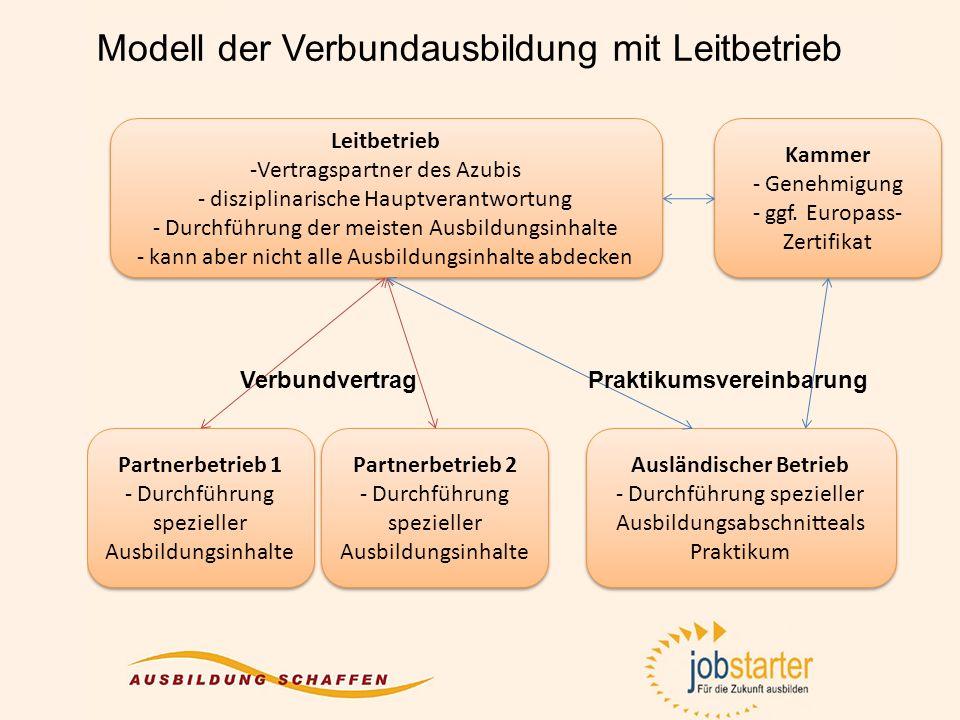 Modell der Verbundausbildung mit Leitbetrieb Leitbetrieb -Vertragspartner des Azubis - disziplinarische Hauptverantwortung - Durchführung der meisten