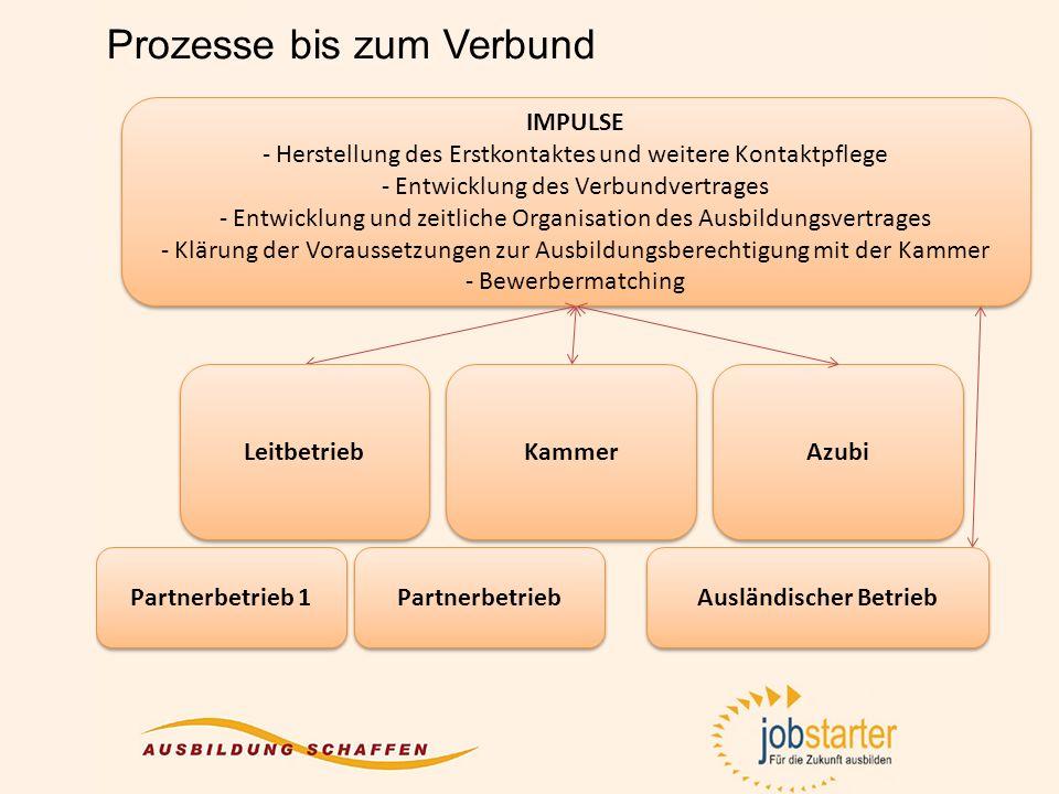 Prozesse bis zum Verbund IMPULSE - Herstellung des Erstkontaktes und weitere Kontaktpflege - Entwicklung des Verbundvertrages - Entwicklung und zeitli