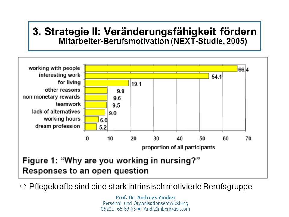 Prof. Dr. Andreas Zimber Personal- und Organisationsentwicklung 06221 -65 68 65 AndrZimber@aol.com 3. Strategie II: Veränderungsfähigkeit fördern Mita