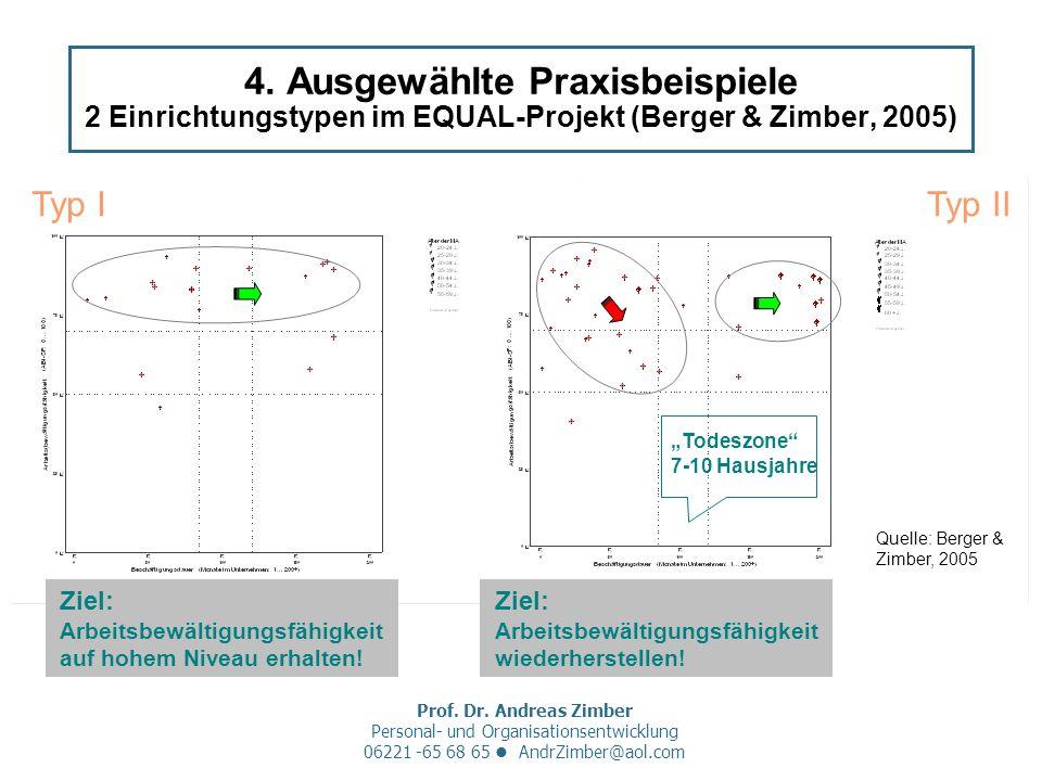 Prof. Dr. Andreas Zimber Personal- und Organisationsentwicklung 06221 -65 68 65 AndrZimber@aol.com 4. Ausgewählte Praxisbeispiele 2 Einrichtungstypen