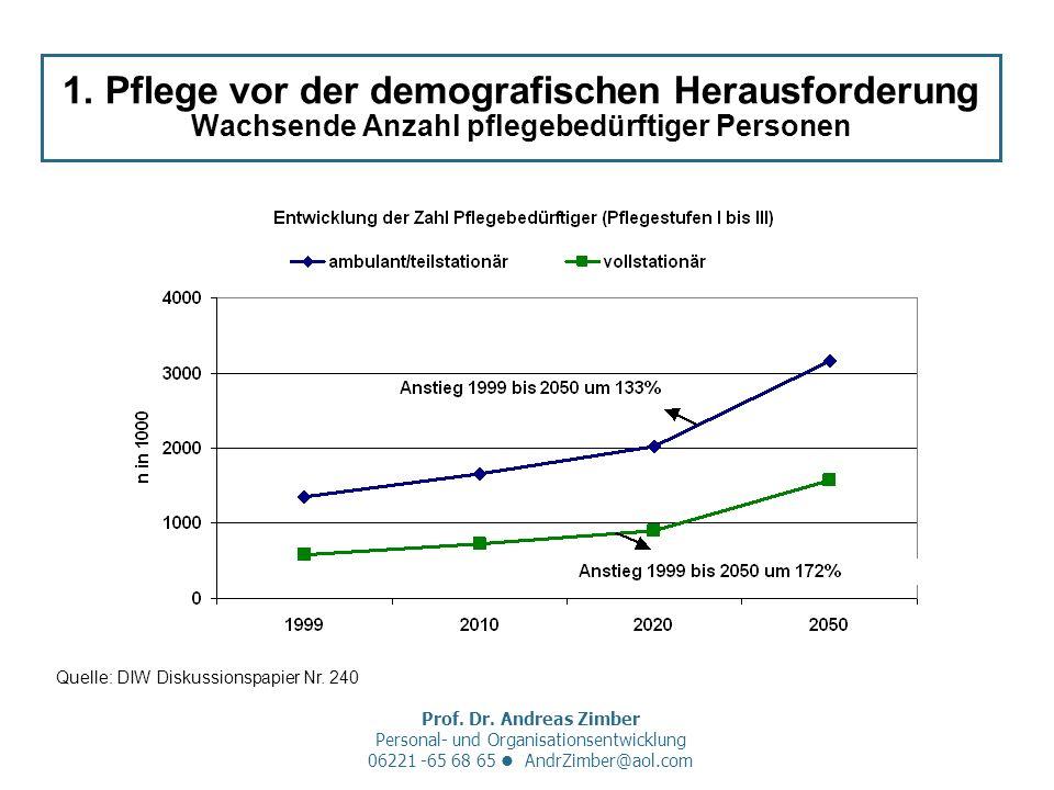Prof. Dr. Andreas Zimber Personal- und Organisationsentwicklung 06221 -65 68 65 AndrZimber@aol.com 1. Pflege vor der demografischen Herausforderung Wa