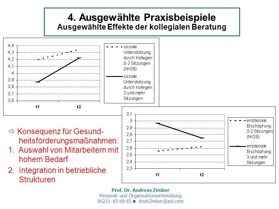 Prof. Dr. Andreas Zimber Personal- und Organisationsentwicklung 06221 -65 68 65 AndrZimber@aol.com 4. Ausgewählte Praxisbeispiele Ausgewählte Effekte