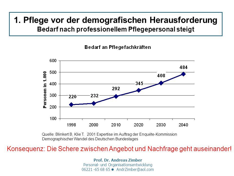 Prof. Dr. Andreas Zimber Personal- und Organisationsentwicklung 06221 -65 68 65 AndrZimber@aol.com 1. Pflege vor der demografischen Herausforderung Be