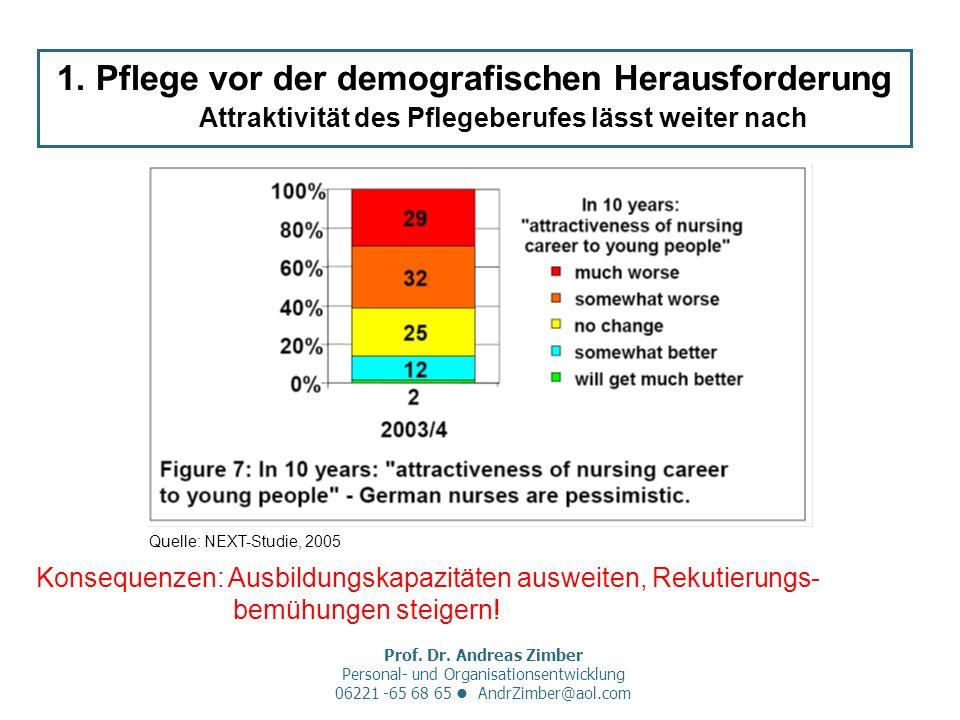 Prof. Dr. Andreas Zimber Personal- und Organisationsentwicklung 06221 -65 68 65 AndrZimber@aol.com 1. Pflege vor der demografischen Herausforderung At