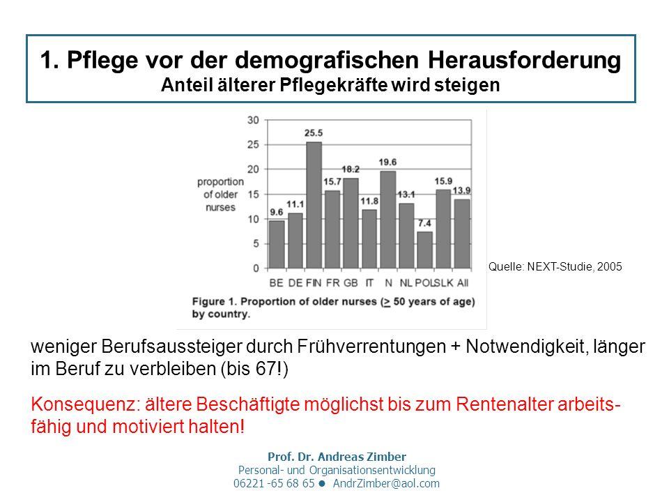 Prof. Dr. Andreas Zimber Personal- und Organisationsentwicklung 06221 -65 68 65 AndrZimber@aol.com 1. Pflege vor der demografischen Herausforderung An