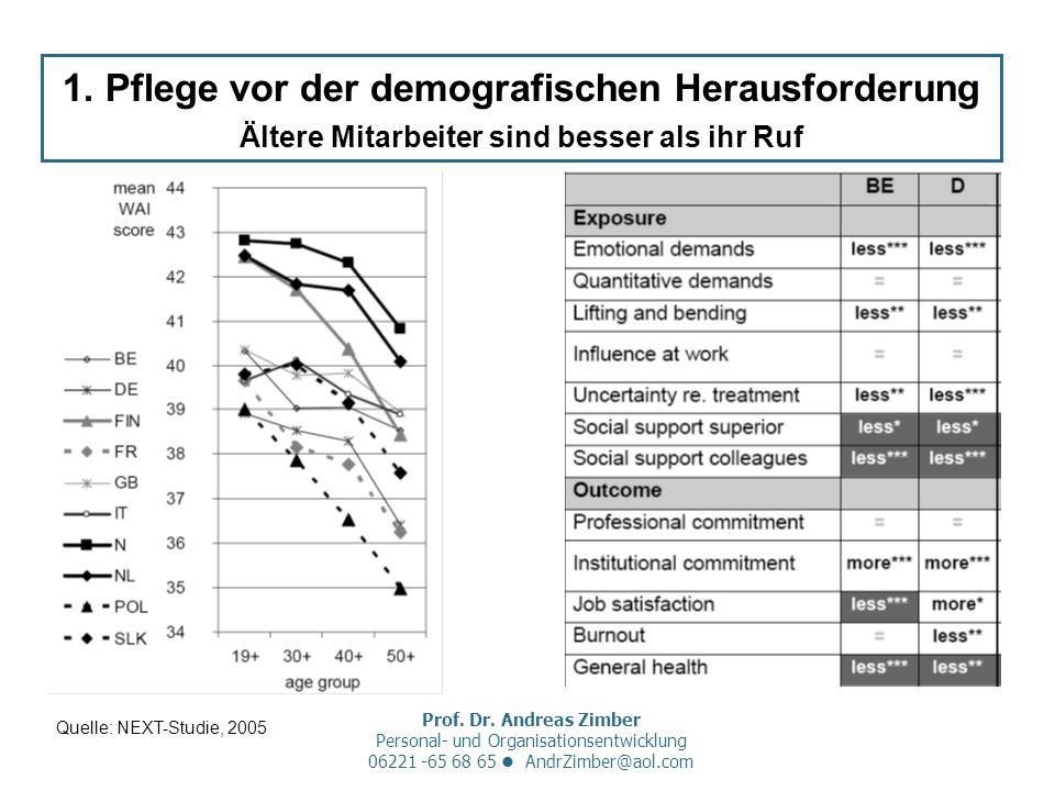 Prof. Dr. Andreas Zimber Personal- und Organisationsentwicklung 06221 -65 68 65 AndrZimber@aol.com 1. Pflege vor der demografischen Herausforderung Äl