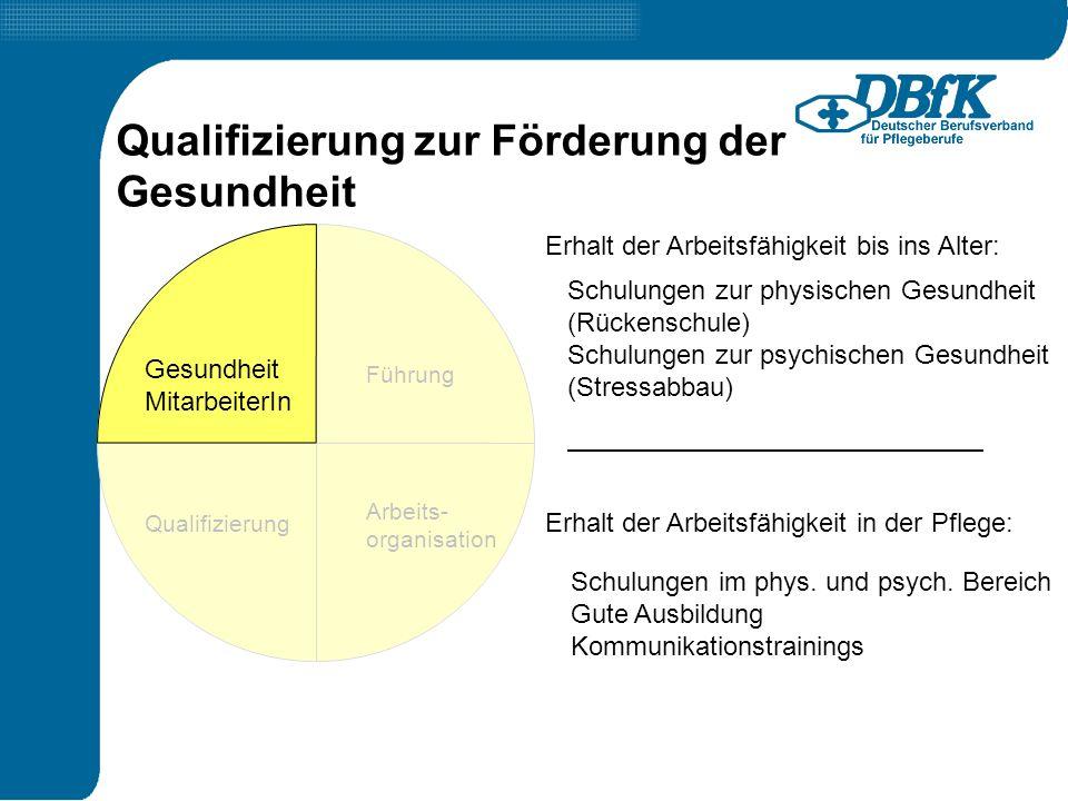 Führung Qualifizierung Arbeits- organisation Gesundheit MitarbeiterIn Erhalt der Arbeitsfähigkeit bis ins Alter: Erhalt der Arbeitsfähigkeit in der Pf