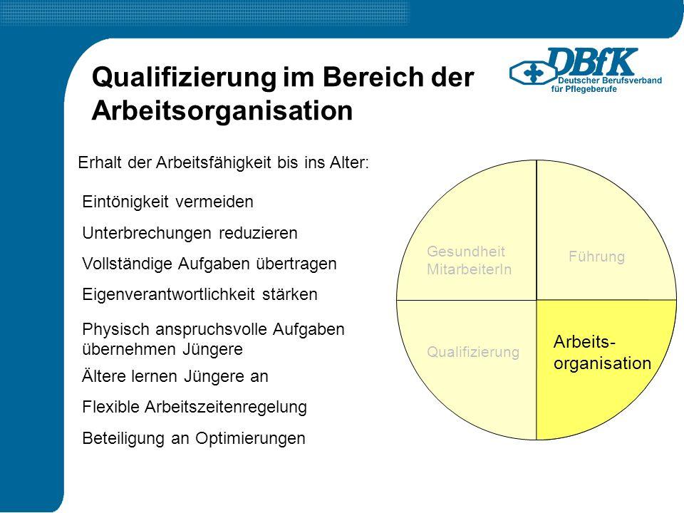 Führung Qualifizierung Arbeits- organisation Gesundheit MitarbeiterIn Erhalt der Arbeitsfähigkeit bis ins Alter: Qualifizierung im Bereich der Arbeits