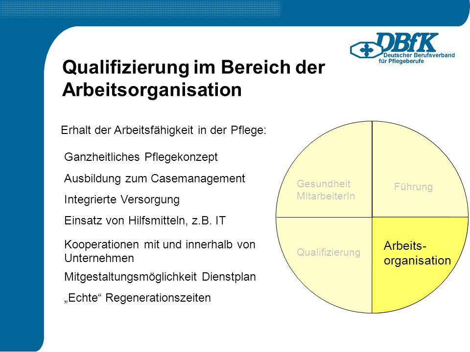 Führung Qualifizierung Arbeits- organisation Gesundheit MitarbeiterIn Erhalt der Arbeitsfähigkeit in der Pflege: Qualifizierung im Bereich der Arbeits