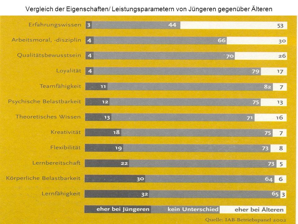 Vergleich der Eigenschaften/ Leistungsparametern von Jüngeren gegenüber Älteren