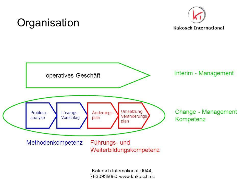 Kakosch International, 0044- 7530935050, www.kakosch.de Kakosch International Problem- analyse Lösungs- Vorschlag Änderungs- plan Umsetzung Veränderun
