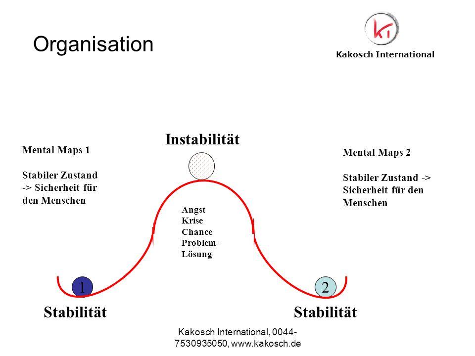 Kakosch International, 0044- 7530935050, www.kakosch.de Mental Maps 1 Stabiler Zustand -> Sicherheit für den Menschen Mental Maps 2 Stabiler Zustand -