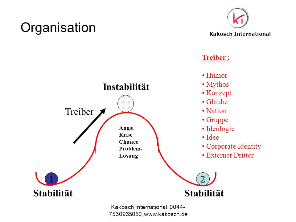 Kakosch International, 0044- 7530935050, www.kakosch.de 12 Angst Krise Chance Problem- Lösung Treiber : Humor Mythos Konzept Glaube Nation Gruppe Ideo