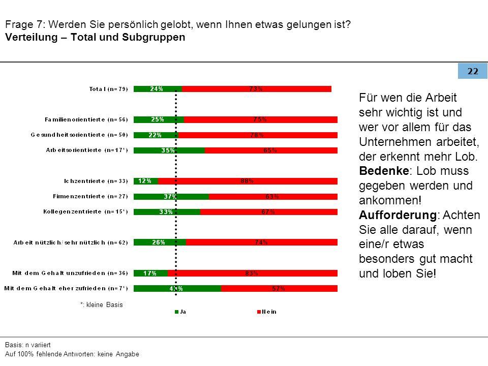 22 Frage 7: Werden Sie persönlich gelobt, wenn Ihnen etwas gelungen ist? Verteilung – Total und Subgruppen Basis: n variiert Auf 100% fehlende Antwort
