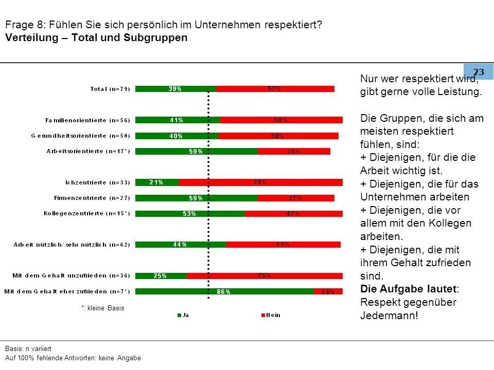 23 Frage 8: Fühlen Sie sich persönlich im Unternehmen respektiert? Verteilung – Total und Subgruppen Basis: n variiert Auf 100% fehlende Antworten: ke