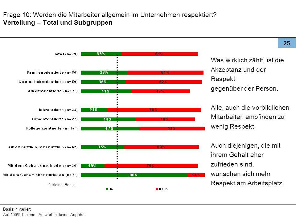 25 Frage 10: Werden die Mitarbeiter allgemein im Unternehmen respektiert? Verteilung – Total und Subgruppen Basis: n variiert Auf 100% fehlende Antwor