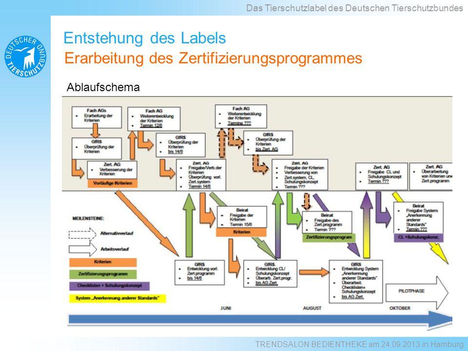 Ablaufschema Das Tierschutzlabel des Deutschen Tierschutzbundes Entstehung des Labels Erarbeitung des Zertifizierungsprogrammes TRENDSALON BEDIENTHEKE am 24.09.2013 in Hamburg
