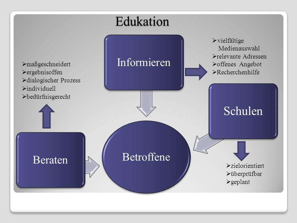 Edukation Edukation Betroffene Beraten Informieren Schulen zielorientiert überprüfbar geplant maßgeschneidert ergebnisoffen dialogischer Prozess indiv