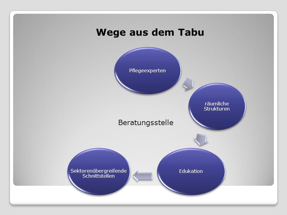 Pflegeexperten Wege aus dem Tabu Beratungsstelle räumliche Strukturen Edukation Sektorenübergreifende Schnittstellen