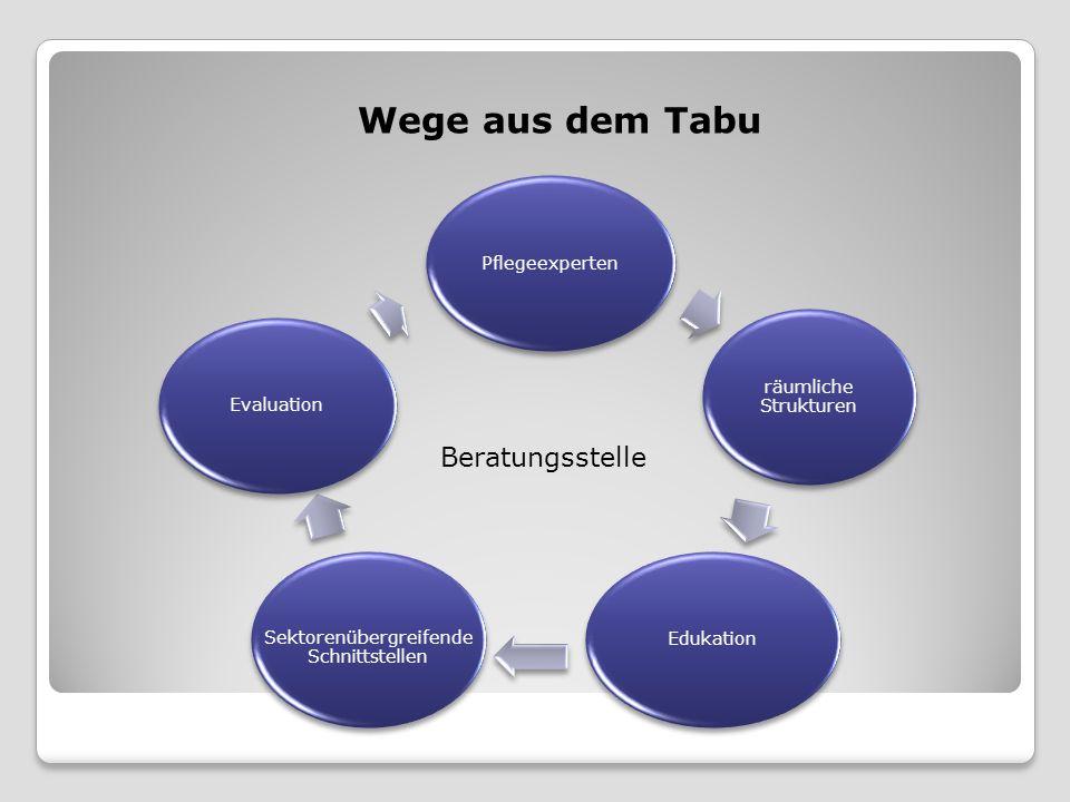 Pflegeexperten Wege aus dem Tabu Beratungsstelle räumliche Strukturen Edukation Sektorenübergreifende Schnittstellen Evaluation