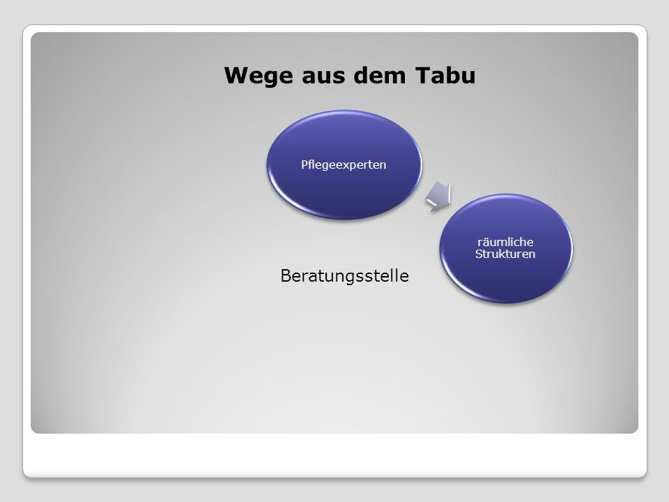 Wege aus dem Tabu Beratungsstelle räumliche Strukturen
